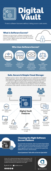 Infographic: Digital Vault — Protecting Software Licensees & Source Code Assets