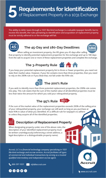 Infographic: Requirements for Identification of Replacement Property in a 1031 Exchange