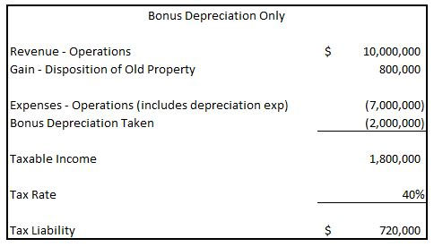 Bonus Depreciation Example