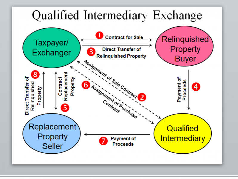 Are Tax Deferred Exchanges of Real Estate Approved by the IRS – 1031 Exchange Worksheet